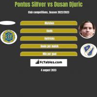 Pontus Silfver vs Dusan Djuric h2h player stats
