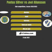 Pontus Silfver vs Joel Allansson h2h player stats