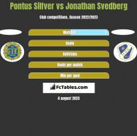 Pontus Silfver vs Jonathan Svedberg h2h player stats