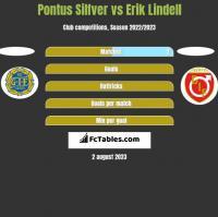 Pontus Silfver vs Erik Lindell h2h player stats