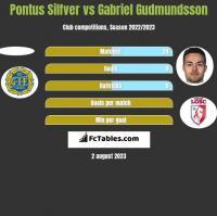 Pontus Silfver vs Gabriel Gudmundsson h2h player stats