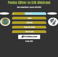 Pontus Silfver vs Erik Ahlstrand h2h player stats