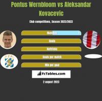 Pontus Wernbloom vs Aleksandar Kovacevic h2h player stats