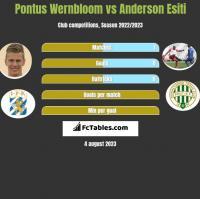 Pontus Wernbloom vs Anderson Esiti h2h player stats