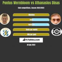 Pontus Wernbloom vs Athanasios Dinas h2h player stats