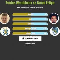 Pontus Wernbloom vs Bruno Felipe h2h player stats