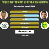 Pontus Wernbloom vs Bruno Vilela Gama h2h player stats