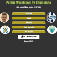 Pontus Wernbloom vs Chumbinho h2h player stats