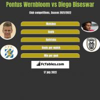 Pontus Wernbloom vs Diego Biseswar h2h player stats