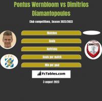 Pontus Wernbloom vs Dimitrios Diamantopoulos h2h player stats