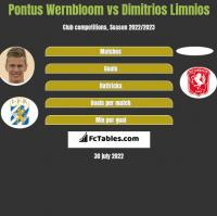 Pontus Wernbloom vs Dimitrios Limnios h2h player stats