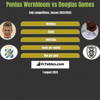 Pontus Wernbloom vs Douglas Gomes h2h player stats