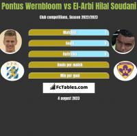 Pontus Wernbloom vs El-Arabi Soudani h2h player stats