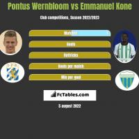 Pontus Wernbloom vs Emmanuel Kone h2h player stats