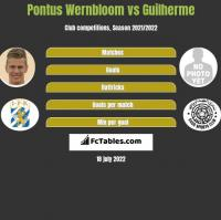 Pontus Wernbloom vs Guilherme h2h player stats