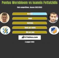 Pontus Wernbloom vs Giannis Fetfatzidis h2h player stats