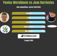 Pontus Wernbloom vs Jean Barrientos h2h player stats