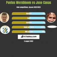 Pontus Wernbloom vs Jose Canas h2h player stats
