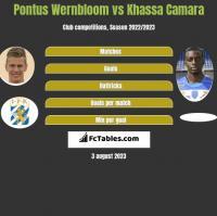 Pontus Wernbloom vs Khassa Camara h2h player stats