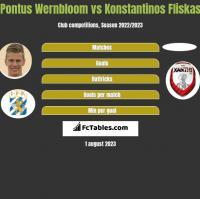 Pontus Wernbloom vs Konstantinos Fliskas h2h player stats