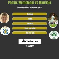 Pontus Wernbloom vs Mauricio h2h player stats