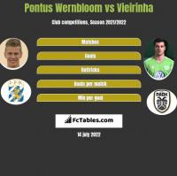 Pontus Wernbloom vs Vieirinha h2h player stats