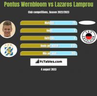 Pontus Wernbloom vs Lazaros Lamprou h2h player stats