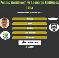 Pontus Wernbloom vs Leonardo Rodrigues Lima h2h player stats