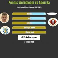 Pontus Wernbloom vs Abou Ba h2h player stats