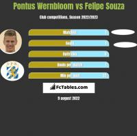 Pontus Wernbloom vs Felipe Souza h2h player stats