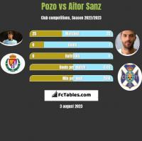Pozo vs Aitor Sanz h2h player stats