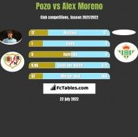 Pozo vs Alex Moreno h2h player stats