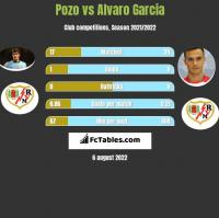 Pozo vs Alvaro Garcia h2h player stats