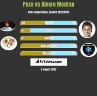 Pozo vs Alvaro Medran h2h player stats