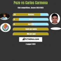Pozo vs Carlos Carmona h2h player stats