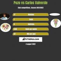 Pozo vs Carlos Valverde h2h player stats