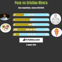 Pozo vs Cristian Rivera h2h player stats