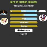 Pozo vs Cristian Salvador h2h player stats