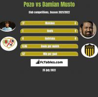 Pozo vs Damian Musto h2h player stats
