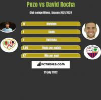 Pozo vs David Rocha h2h player stats