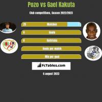 Pozo vs Gael Kakuta h2h player stats
