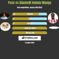 Pozo vs Giannelli Imbula Wanga h2h player stats