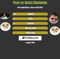 Pozo vs Gorka Elustondo h2h player stats
