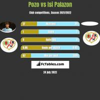 Pozo vs Isi Palazon h2h player stats