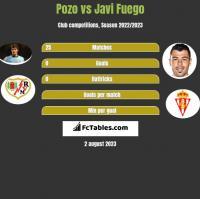 Pozo vs Javi Fuego h2h player stats