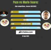 Pozo vs Mario Suarez h2h player stats