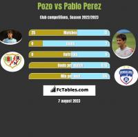 Pozo vs Pablo Perez h2h player stats