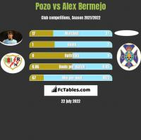 Pozo vs Alex Bermejo h2h player stats