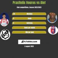 Praxitelis Vouros vs Alef h2h player stats