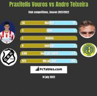 Praxitelis Vouros vs Andre Teixeira h2h player stats